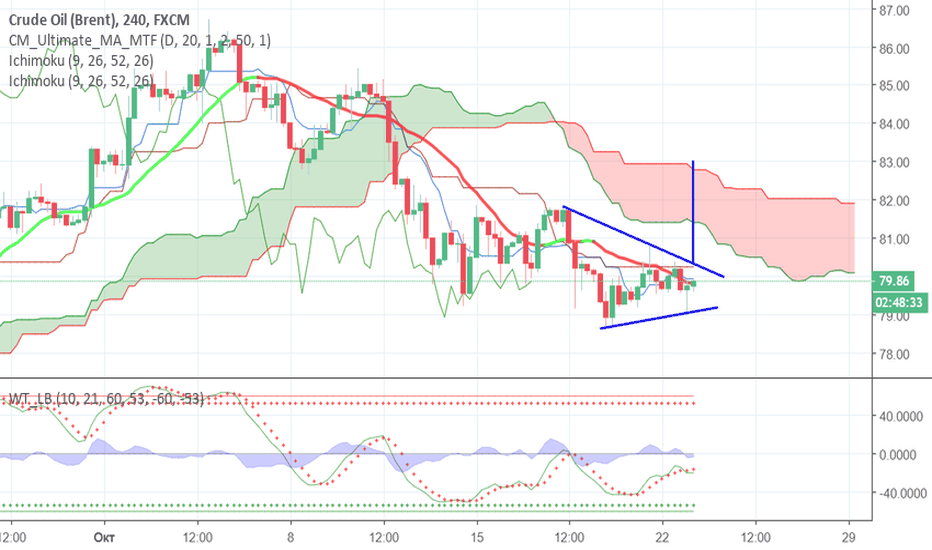UKOIL: нефть треугольник