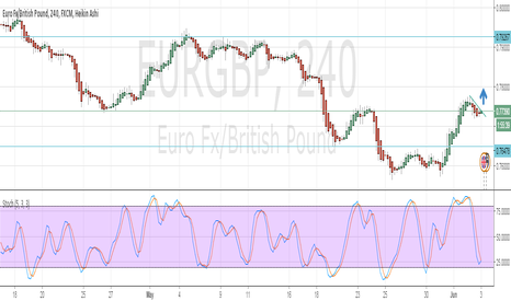 EURGBP: move upward?