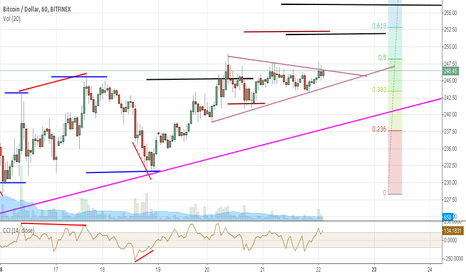 BTCUSD: Bitcoin Break-out