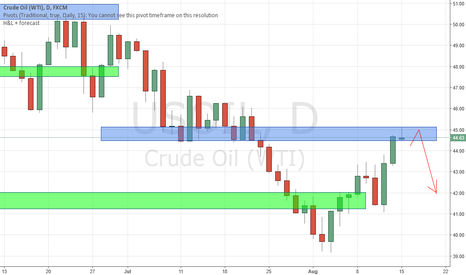 USOIL: USOIL at Resistance., Watch out for bearish Price Action
