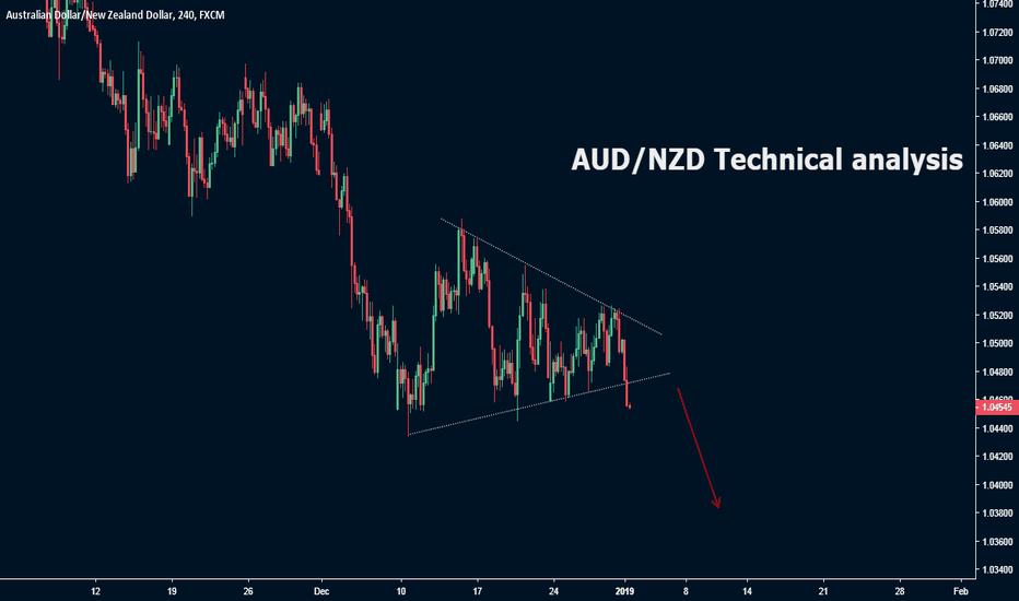 AUDNZD: AUD/NZD Technical analysis