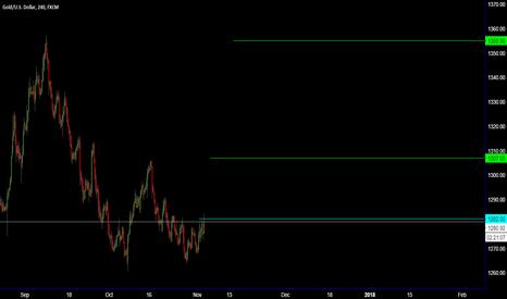XAUUSD: GOLD & EUR/USD LONG / Break