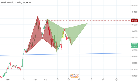 GBPUSD: GPB/USD formazione Bearish Bat Pattern