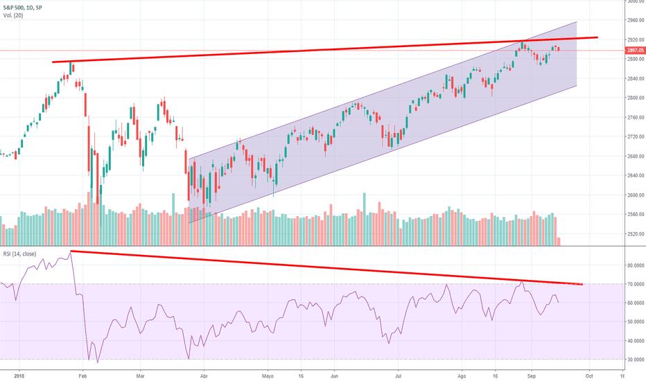 SPX: S&P 500 sigue dentro del canal alcista