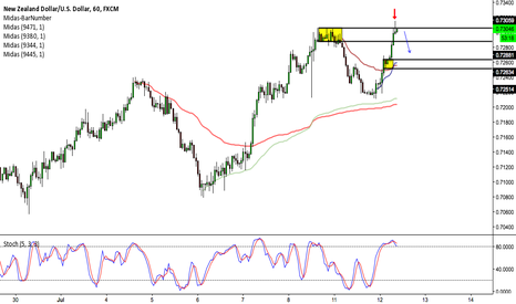 NZDUSD: NZD/USD: SELL SETUP