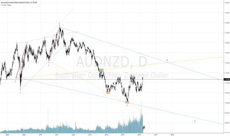 AUDNZD: $AUDNZD Wolfe Wave. Looking for Point 4