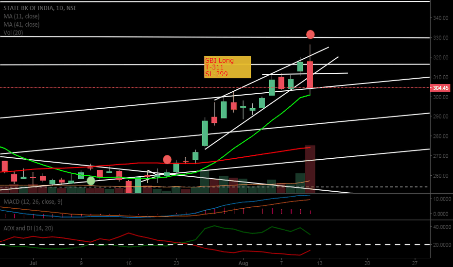 SBIN: Long SBI see chart for details