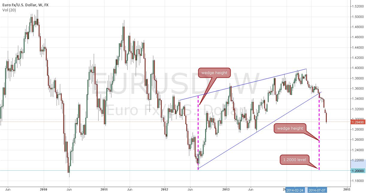 EURUSD very simple wedge pattern