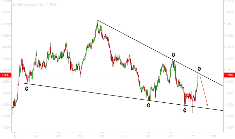 GBPCHF: GBPCHF - Potential reversal zone reached