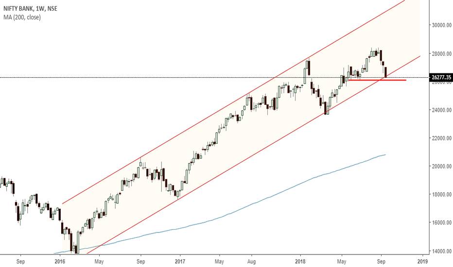 BANKNIFTY: banknifty-  near support