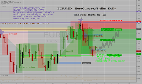 EURUSD: EURUSD - EuroCurrency - Daily - Uptrend in Tact + Forecast