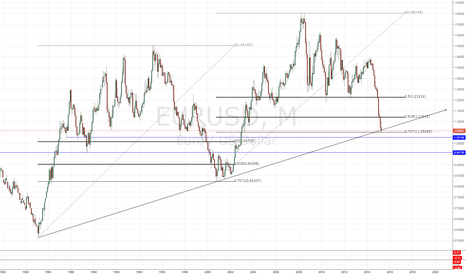 EURUSD: EURUSD at trendline support