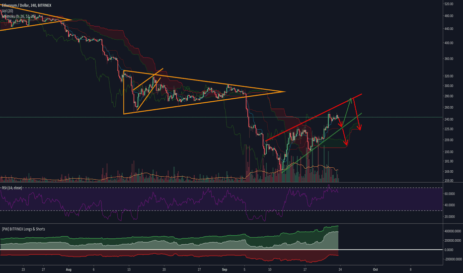 ETHUSD: Rising wedge on ETHUSD, potential retest of 220 to 200 area