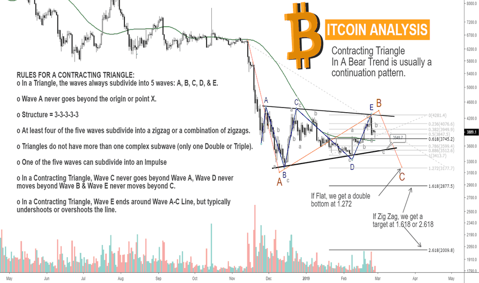 Btcusd Bitcoin This Pattern Shows More Downside Momentum Potential