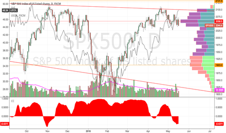 SPX500: Schizophrenic Oil & Equities Correlation Decoupled