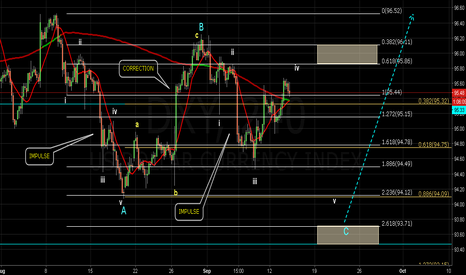 DXY: DXY H4 near resistance