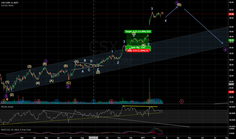 CSX: last bullish wave