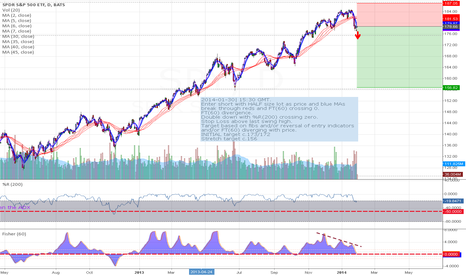SPY: SPY Short Daily | MA CROSS CONFIRMED BY DIVERGENCE & %R