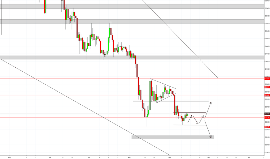 XRPUSD: XRP Bouncing from resistance to support..