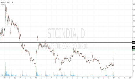 STCINDIA: State TRD Corp Ind