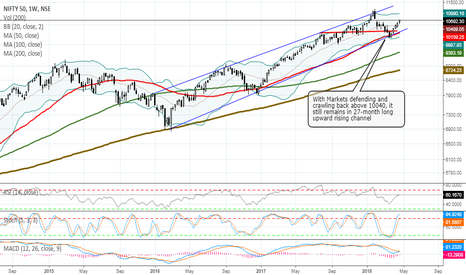 NIFTY: WEEKLY MARKET OUTLOOK FOR APR 30 THRU MAY 04, 2018