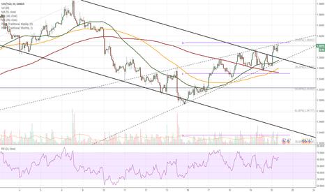 USDSGD: USD/SGD 1H Chart: US Dollar respects wedge