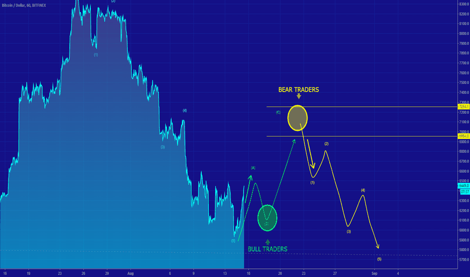 BTCUSD: [BTCUSD] CORRECTIVE STRUCTURE IN PLAY ?