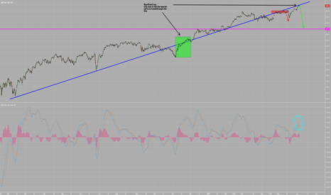 SPX: Significant top for SPX. Time to short