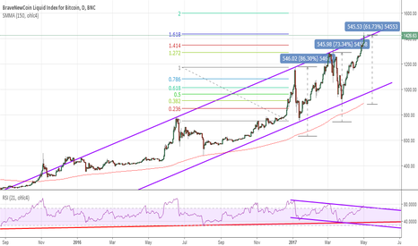 BLX: Pull back time or the beginning of a new bubble?