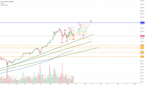 BTCUSD: Bitcoin king of the jungle!