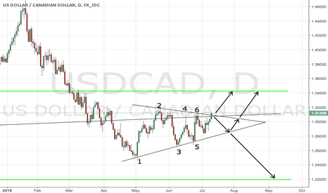 USDCAD: Trade opportunities on USDCAD