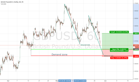 GBPUSD: GBPUSD turning point looks good