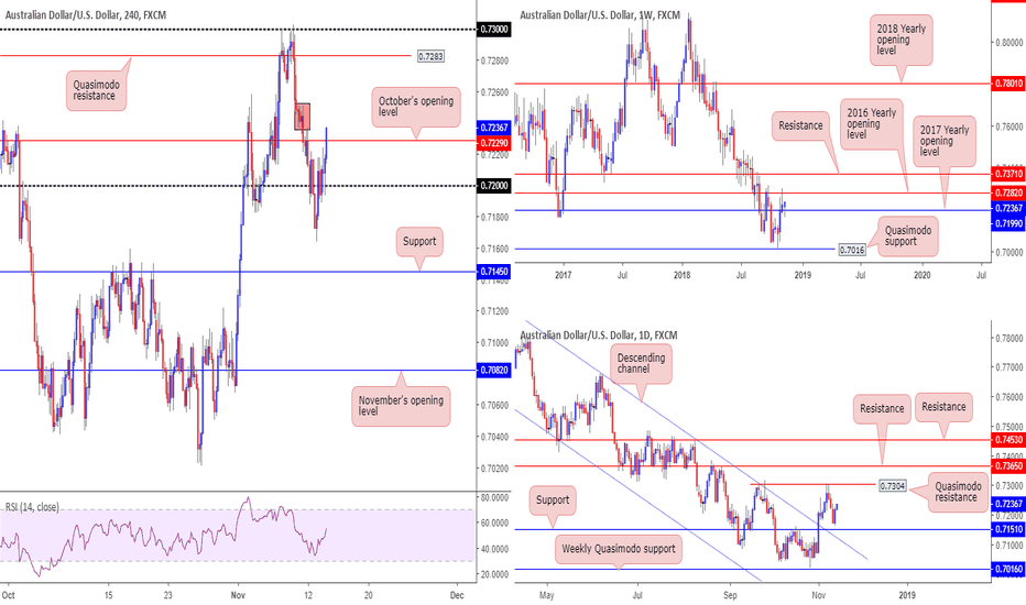 AUDUSD: AUD/USD technicals ahead of Aussie data...