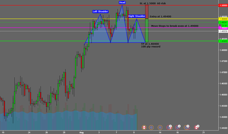 EURCAD: EUR CAD: 4H Head and Shoulder Idea