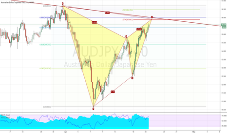 AUDJPY: Bearish Gartley Pattern on AUDJPY