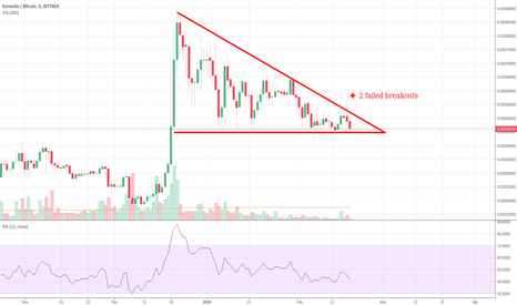 KMDBTC: Bullish pennant on Komodo??