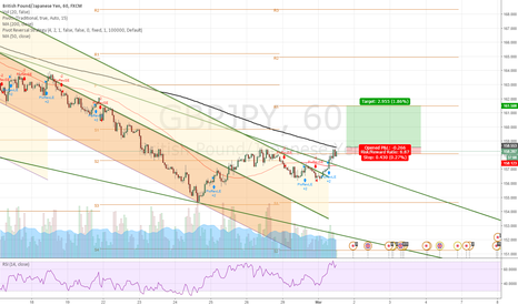 GBPJPY: Possible LONG GBP/JPY developing