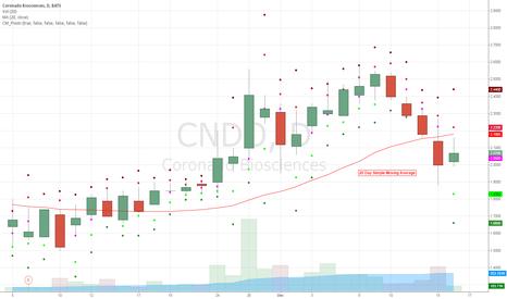 CNDO: Chart Update