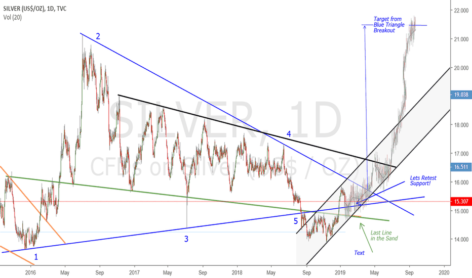 SILVER: Unresolved Triangle