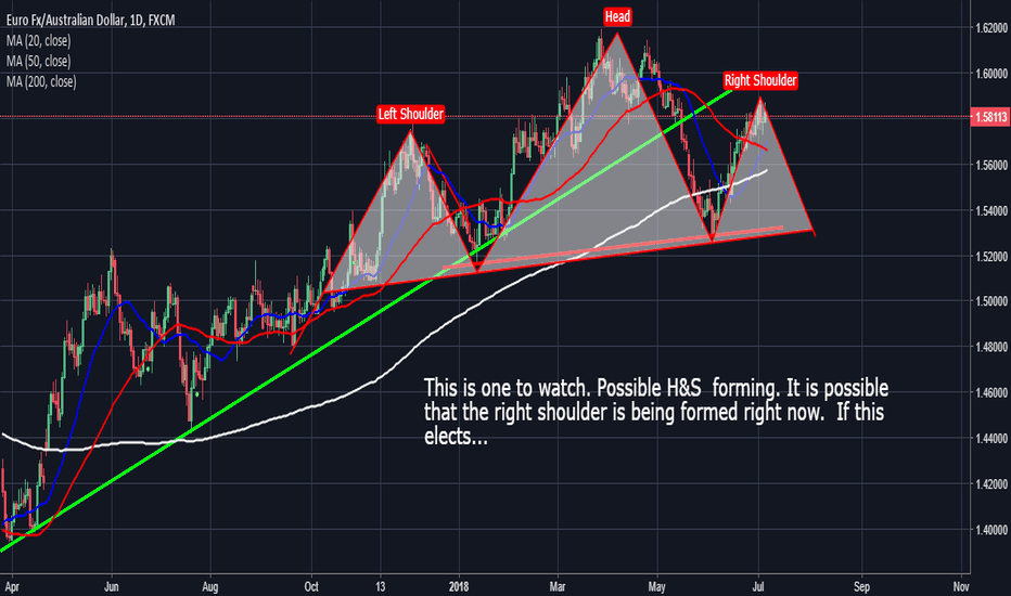 EURAUD: EurAud: Watching  For A H&S Pattern