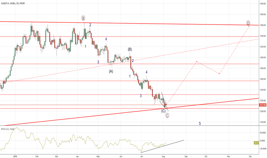 XAUUSD: Nobody loves Gold, time to buy?