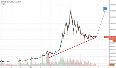 TRXBTC: TRXBTC retest price