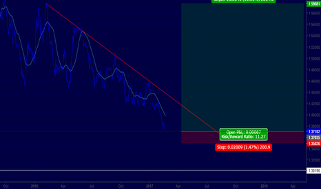 EURAUD: EURAUD DONT MISS THIS!!!