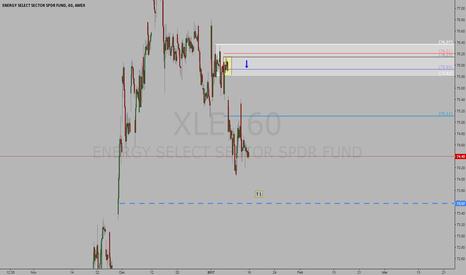 XLE: Short XLE with a huge profit potential