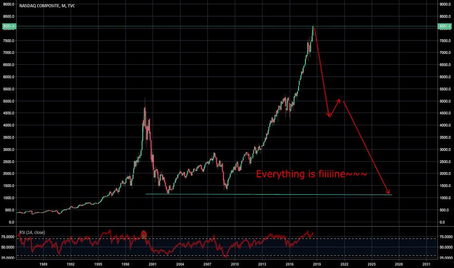 IXIC: $NDX $QQQ $IXIC NASDAQ