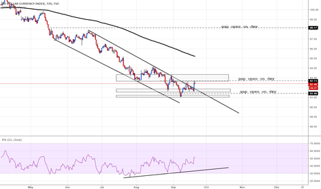 DXY: DXY sup / res gaps open + div on 12h tf