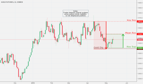 GC2!: Gold Futures – Comex, Daily Chart Analysis  5/13