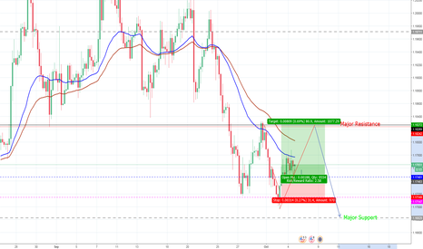 EURUSD:  Long position into Short