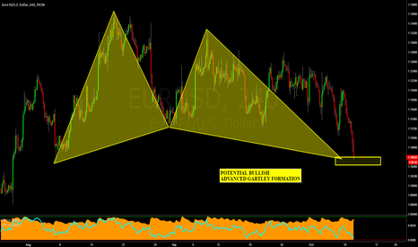 EURUSD: EURUSD: a 3rd Potential Advanced Pattern Formation