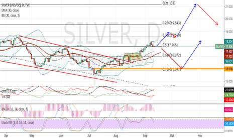 SILVER: Silver 1D